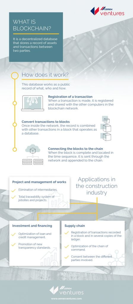 Blockchain in the construction industry - infographic