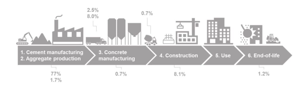 Scheme of the amount of CO2 emitted in construction by phases.